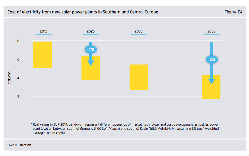 agora-solar-cost-fall