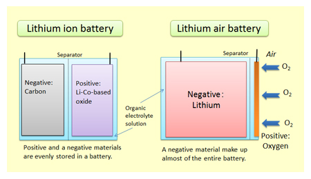 Lithium-air-vs-lithium-ion-batteries