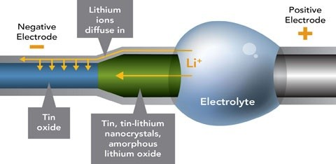 lithium-ion-batteries-diagram