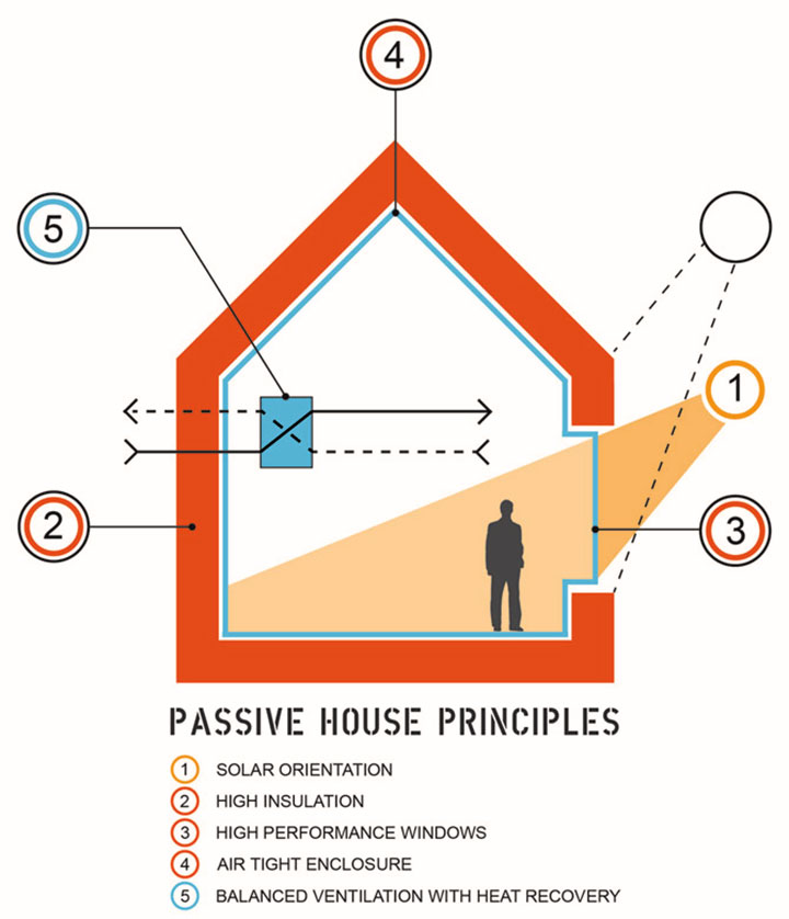 passive-house-principles