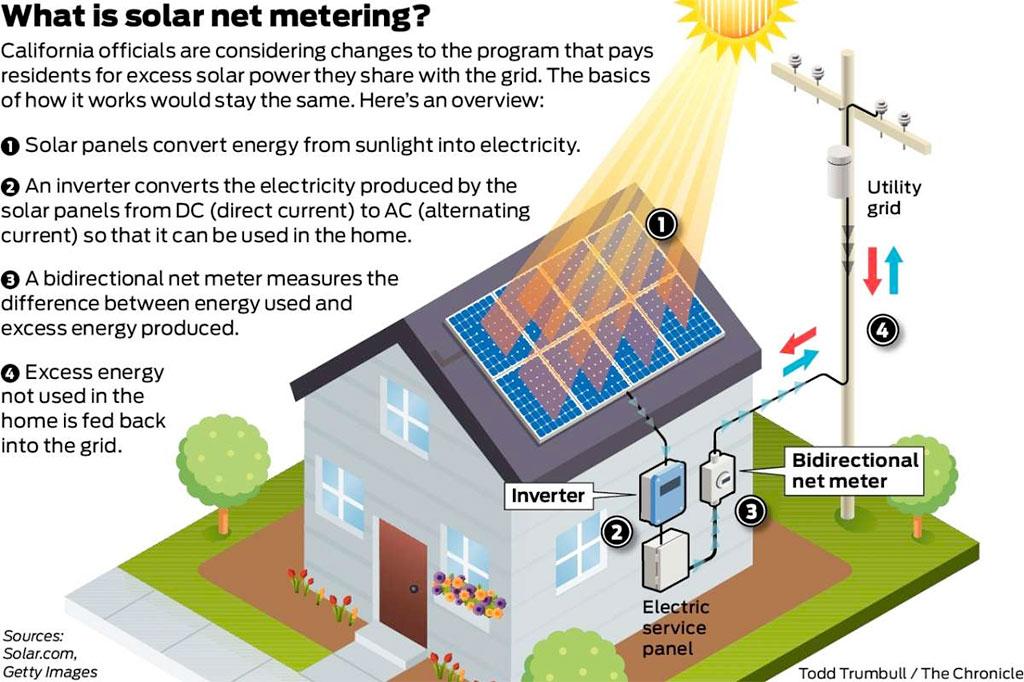 solar net meetering