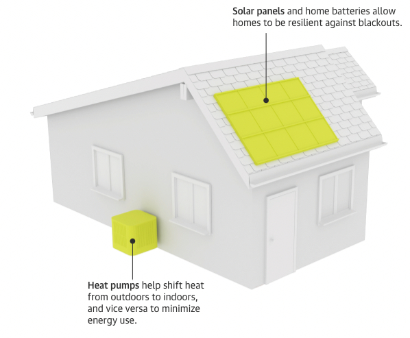 Designing the home to use less – and cleaner – energy