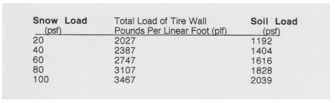 tire wall loads calculation